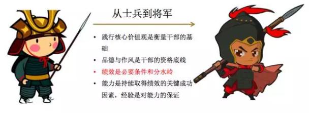 在实践中培养将军:华为的领导力发展哲学