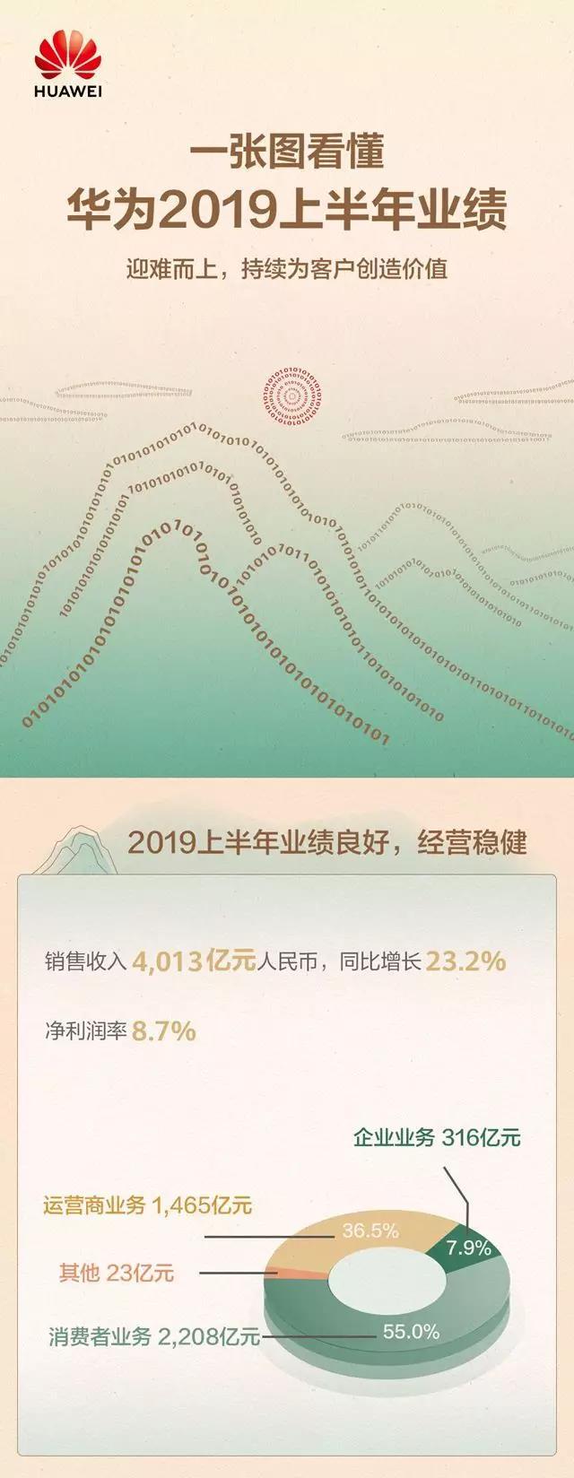 4013亿,同比增长23.2%!一图读懂华为2019上半年业绩